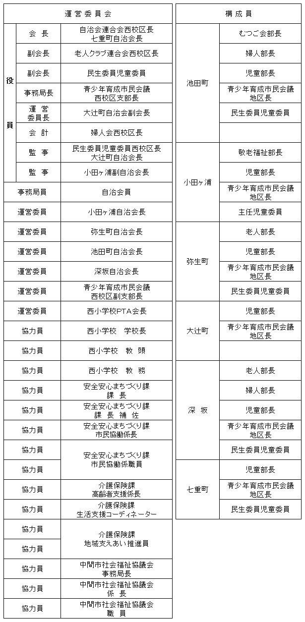 令和元年度事組織表